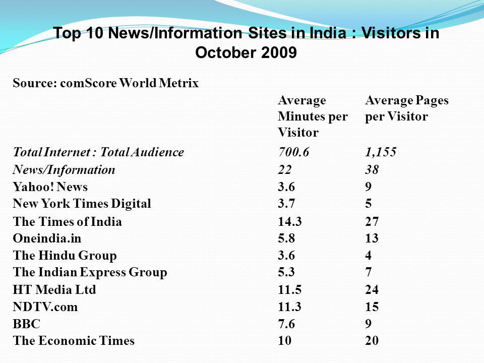 Source: comScore World Metrix Average Minutes per Visitor Average Pages per Visitor Total Internet : Total Audience700.61,155 News/Information2238 Yahoo.