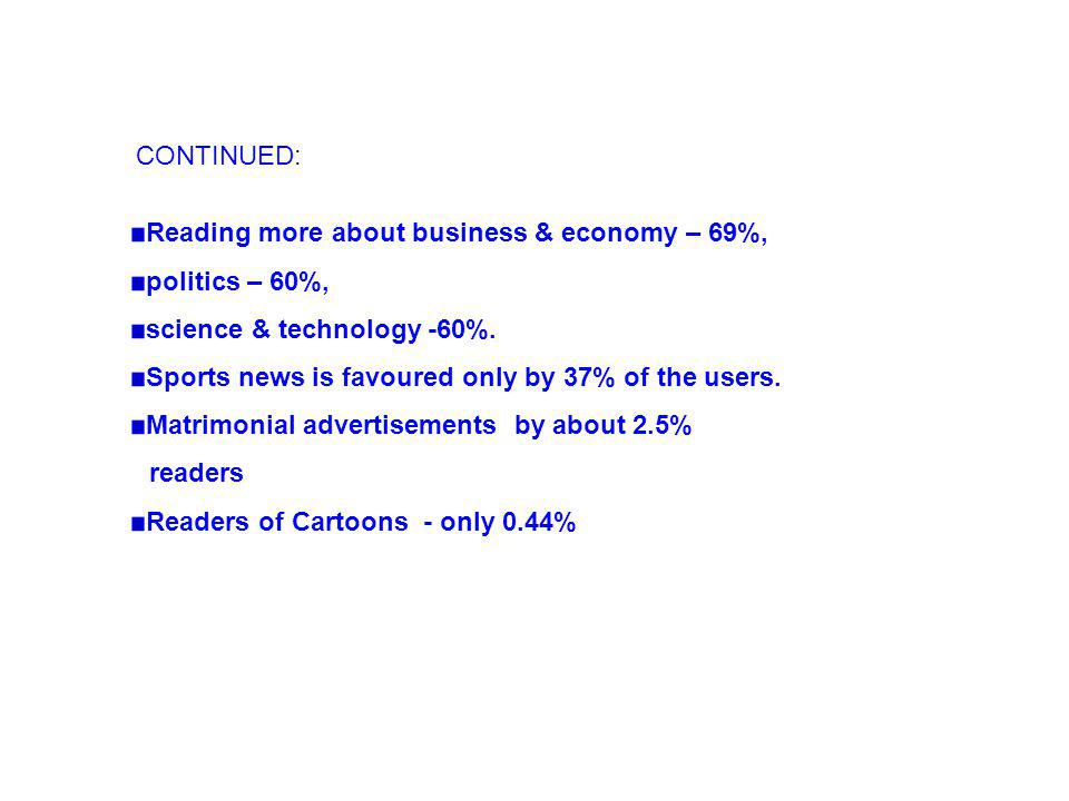 Reading more about business & economy – 69%, politics – 60%, science & technology -60%.