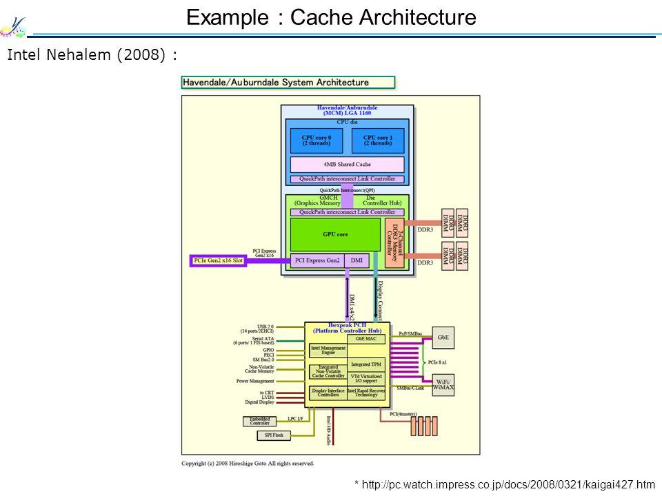 Example : Cache Architecture * http://pc.watch.impress.co.jp/docs/2008/0321/kaigai427.htm Intel Nehalem (2008) :