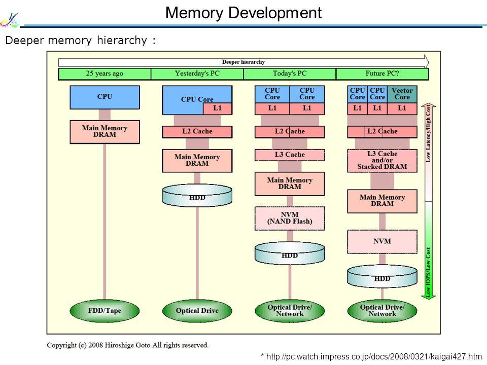 Memory Development * http://pc.watch.impress.co.jp/docs/2008/0321/kaigai427.htm Deeper memory hierarchy :