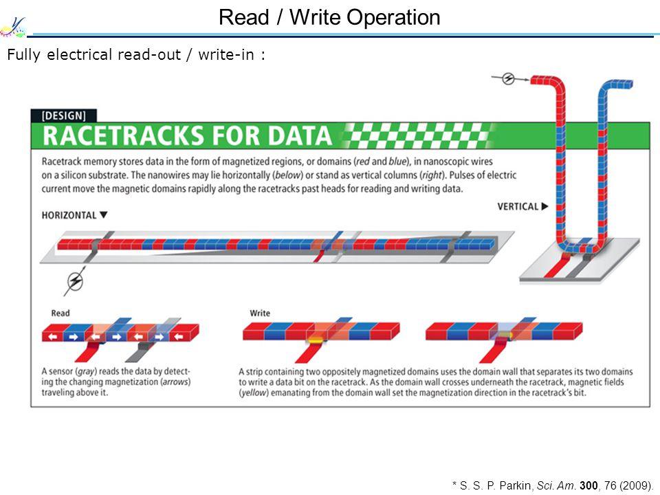 Read / Write Operation * S. S. P. Parkin, Sci. Am.