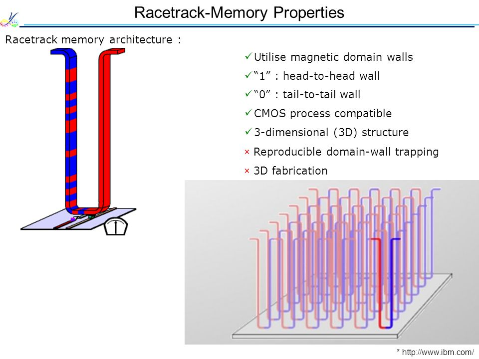 Racetrack-Memory Properties Racetrack memory architecture : * http://www.ibm.com/ Utilise magnetic domain walls 1 : head-to-head wall 0 : tail-to-tail wall CMOS process compatible 3-dimensional (3D) structure ×Reproducible domain-wall trapping ×3D fabrication