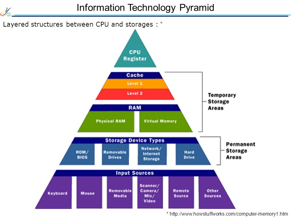 Information Technology Pyramid Layered structures between CPU and storages : * * http://www.howstuffworks.com/computer-memory1.htm