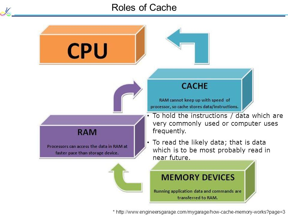 Roles of Cache * http://www.engineersgarage.com/mygarage/how-cache-memory-works page=3 To hold the instructions / data which are very commonly used or computer uses frequently.