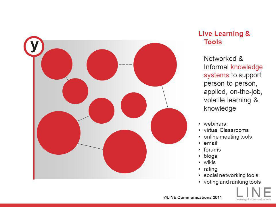 Live Learning & Tools Networked & Informal knowledge systems to support person-to-person, applied, on-the-job, volatile learning & knowledge webinars virtual Classrooms online meeting tools email forums blogs wikis rating social networking tools voting and ranking tools y ©LINE Communications 2011