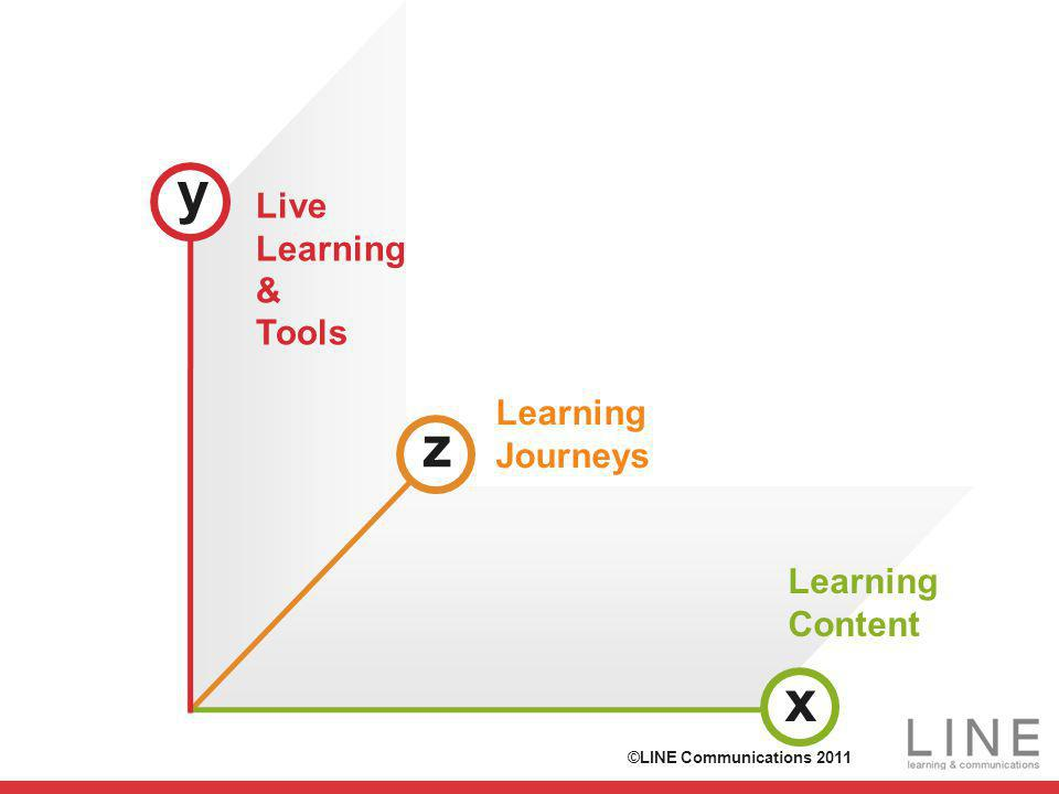z x y Learning Content Live Learning & Tools Learning Journeys ©LINE Communications 2011