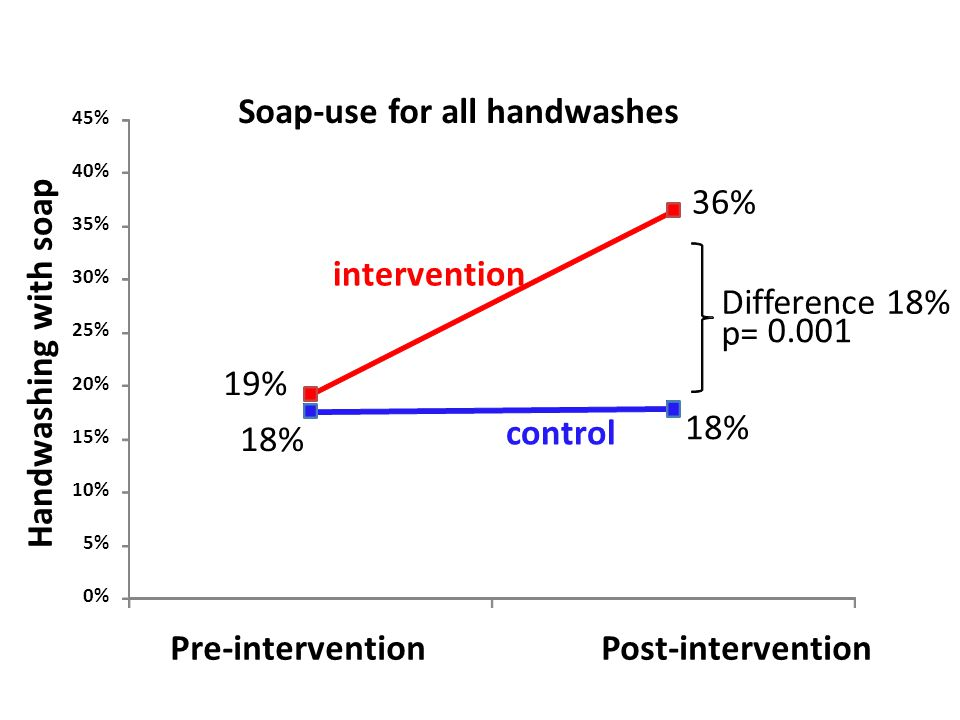 18% 19% 36% 0% 5% 10% 15% 20% 25% 30% 35% 40% 45% Pre-interventionPost-intervention Handwashing with soap Soap-use for all handwashes intervention control Difference 18% p= 0.001