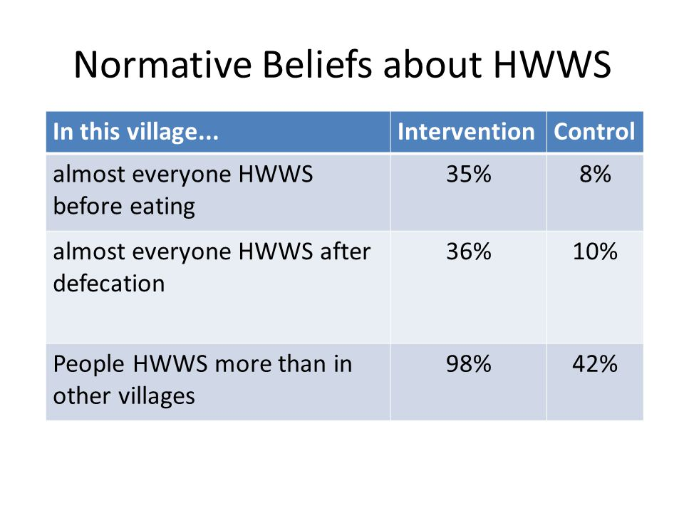Normative Beliefs about HWWS In this village...InterventionControl almost everyone HWWS before eating 35%8% almost everyone HWWS after defecation 36%10% People HWWS more than in other villages 98%42%