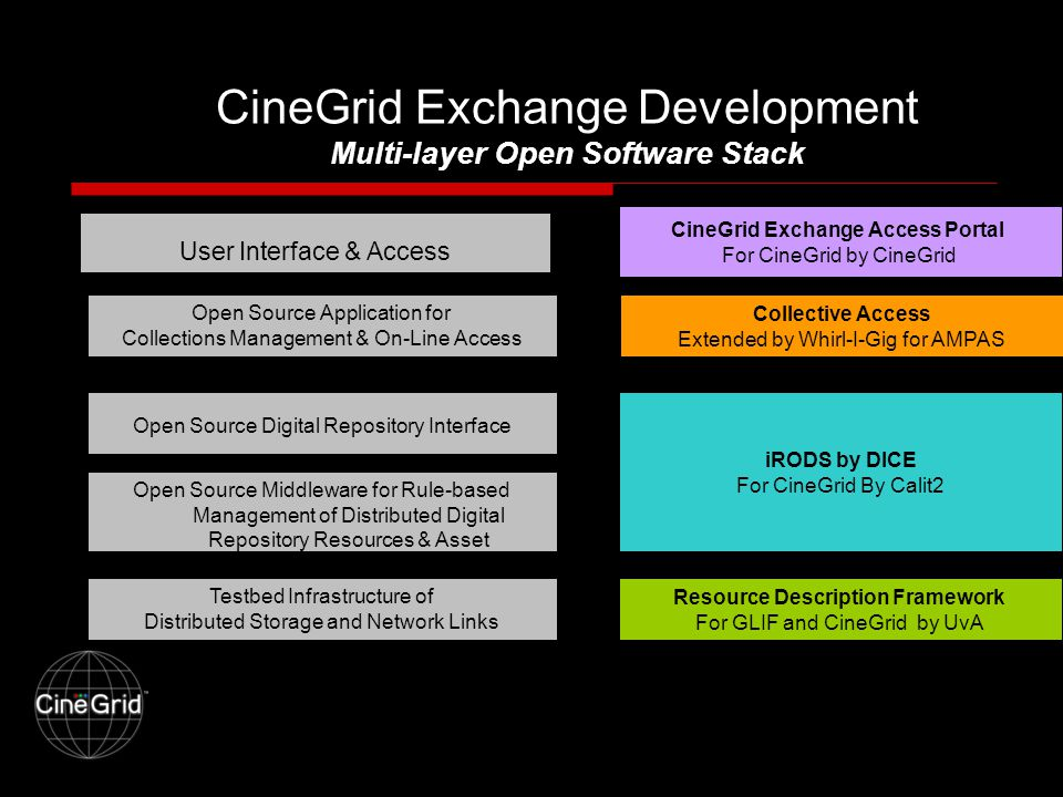 CineGrid Exchange Development Multi-layer Open Software Stack User Interface & Access Open Source Application for Collections Management & On-Line Access Open Source Digital Repository Interface Open Source Middleware for Rule-based Management of Distributed Digital Repository Resources & Asset Testbed Infrastructure of Distributed Storage and Network Links iRODS by DICE For CineGrid By Calit2 Collective Access Extended by Whirl-I-Gig for AMPAS CineGrid Exchange Access Portal For CineGrid by CineGrid Resource Description Framework For GLIF and CineGrid by UvA