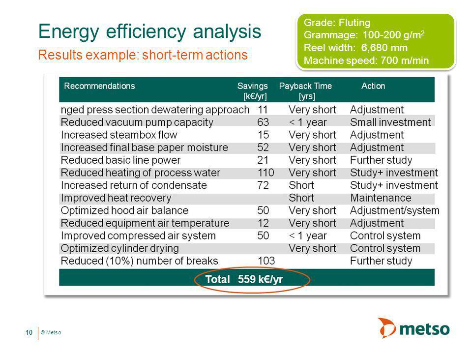 © Metso Energy efficiency analysis Results example: short-term actions 10 Grade: Fluting Grammage: 100-200 g/m 2 Reel width: 6,680 mm Machine speed: 7