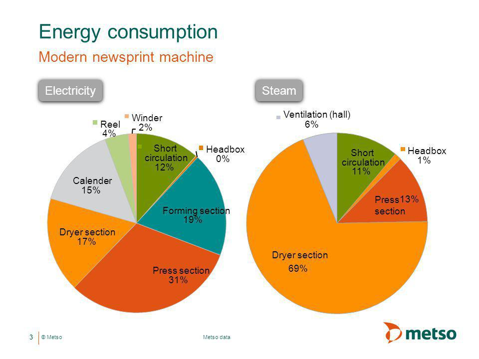 © Metso Energy consumption Modern newsprint machine 3 Metso data Short circulation 12% Headbox 0% Forming section 19% Press section 31% Dryer section