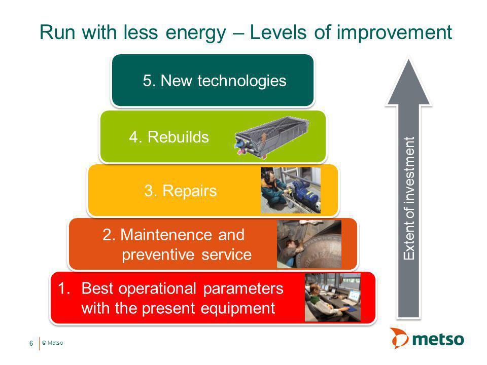 © Metso Run with less energy – Levels of improvement 6 1. Parhaat ajotavat nykyisillä laitteilla 2. Nykyisen laitekannan huolto 3. Korjaukset 4. Laite