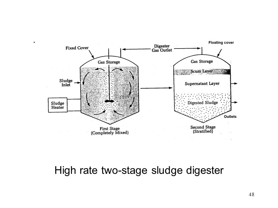 48 High rate two-stage sludge digester.