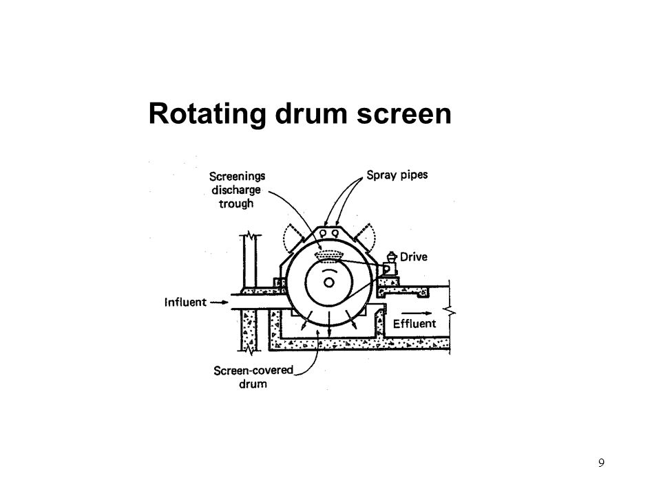 9 Rotating drum screen