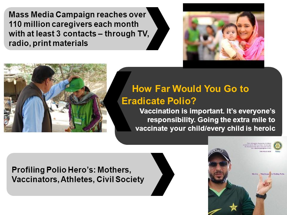 Mass Media Campaign reaches over 110 million caregivers each month with at least 3 contacts – through TV, radio, print materials How Far Would You Go to Eradicate Polio.