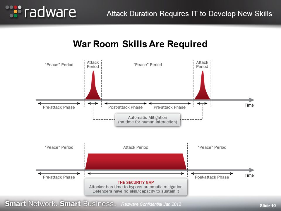 Attack Duration Requires IT to Develop New Skills War Room Skills Are Required Slide 10 Radware Confidential Jan 2012