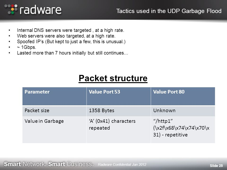 Tactics used in the UDP Garbage Flood Internal DNS servers were targeted, at a high rate.