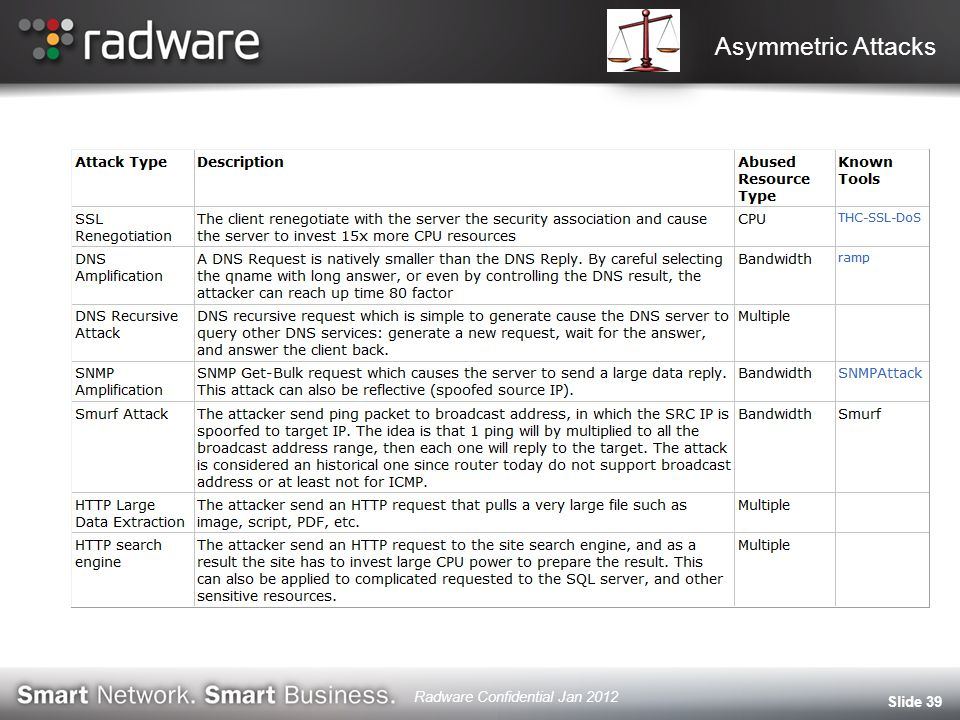 Asymmetric Attacks Slide 39 Radware Confidential Jan 2012