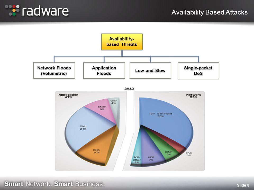 2012 Attack Motivation - ERT Survey Slide 6 Radware Confidential Jan 2012