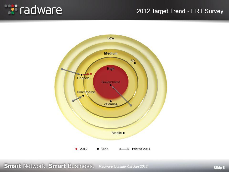 Attacks Campaigns Duration Slide 9 Radware Confidential Jan 2012
