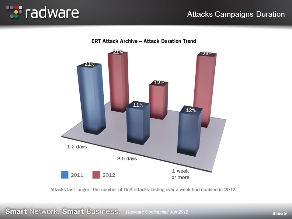Attacks Campaigns Duration Slide 9 Radware Confidential Jan 2012