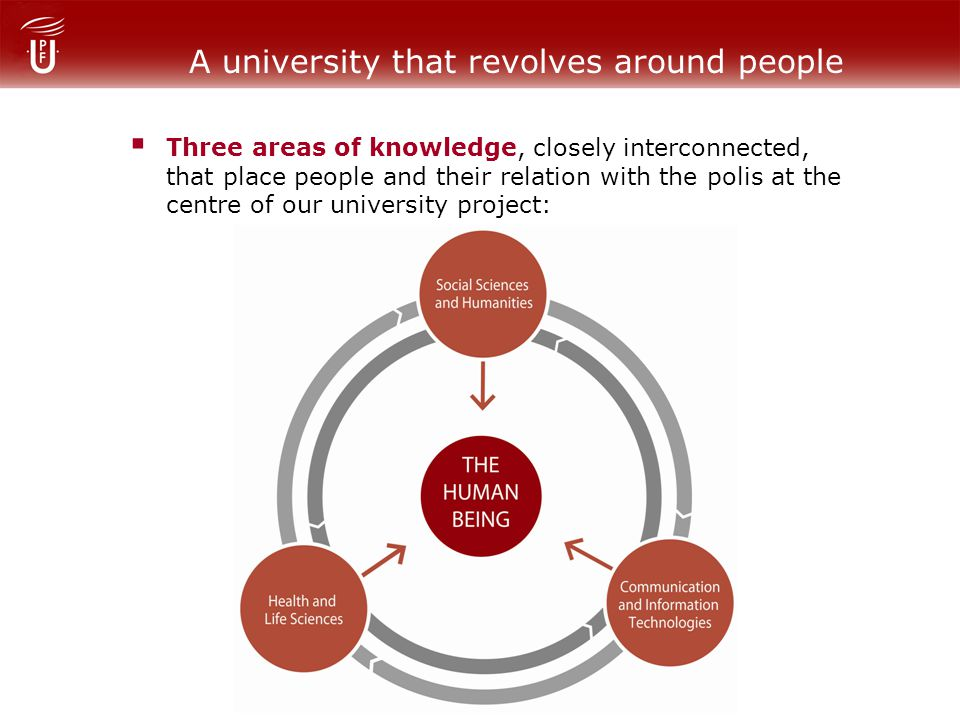 A university that revolves around people Three areas of knowledge, closely interconnected, that place people and their relation with the polis at the centre of our university project:
