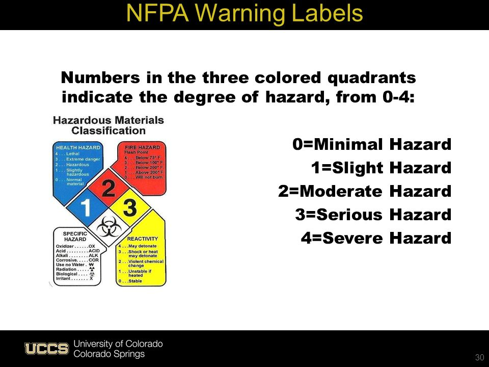 Live Green Numbers in the three colored quadrants indicate the degree of hazard, from 0-4: 0=Minimal Hazard 1=Slight Hazard 2=Moderate Hazard 3=Seriou