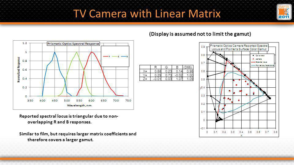 TV Camera with Linear Matrix Reported spectral locus is triangular due to non- overlapping R and B responses.