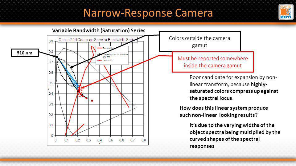 Narrow-Response Camera Poor candidate for expansion by non- linear transform, because highly- saturated colors compress up against the spectral locus.