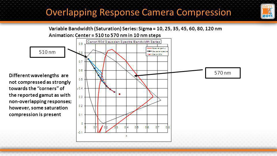 Overlapping Response Camera Compression 510 nm 570 nm Different wavelengths are not compressed as strongly towards the corners of the reported gamut as with non-overlapping responses; however, some saturation compression is present Variable Bandwidth (Saturation) Series: Sigma = 10, 25, 35, 45, 60, 80, 120 nm Animation: Center = 510 to 570 nm in 10 nm steps