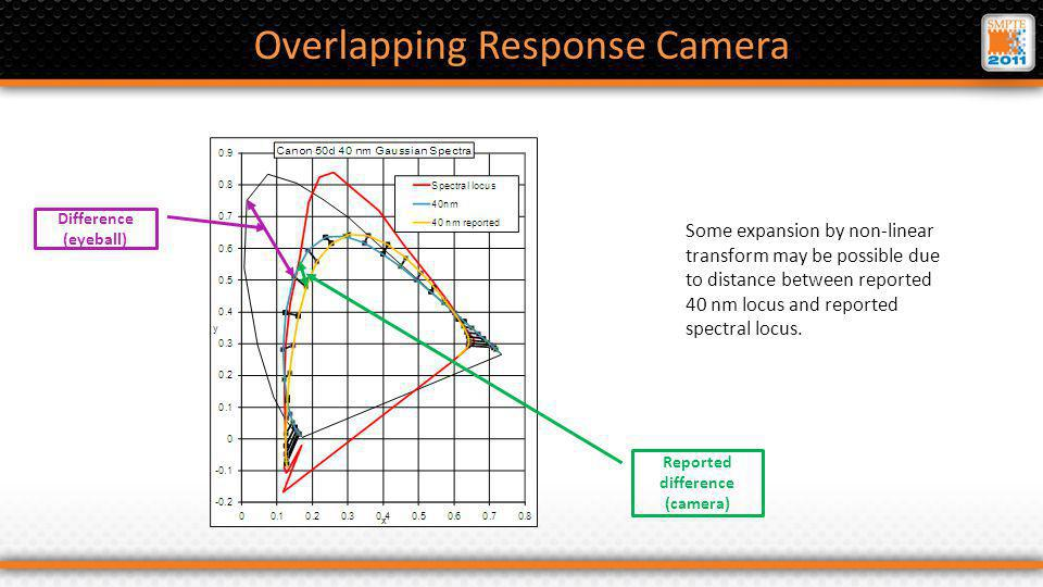 Overlapping Response Camera Some expansion by non-linear transform may be possible due to distance between reported 40 nm locus and reported spectral locus.