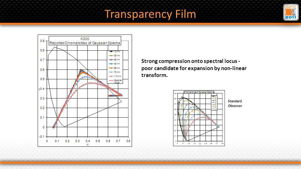 Transparency Film Strong compression onto spectral locus - poor candidate for expansion by non-linear transform.