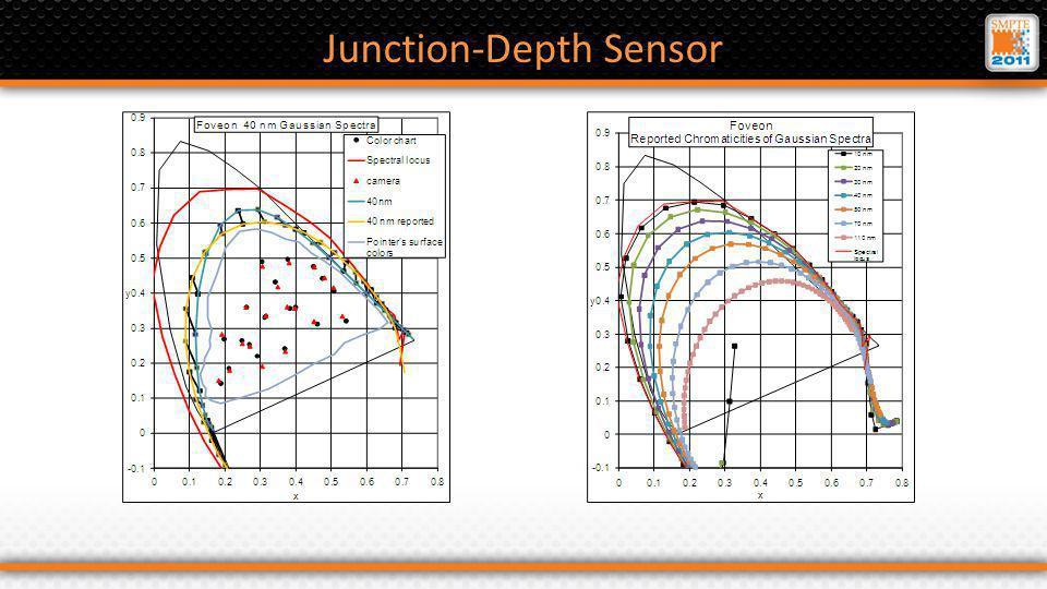Junction-Depth Sensor