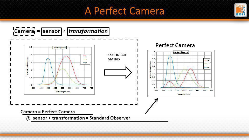 A Perfect Camera 3X3 LINEAR MATRIX Camera = sensor + transformation Camera = Perfect Camera if: sensor + transformation = Standard Observer Perfect Camera