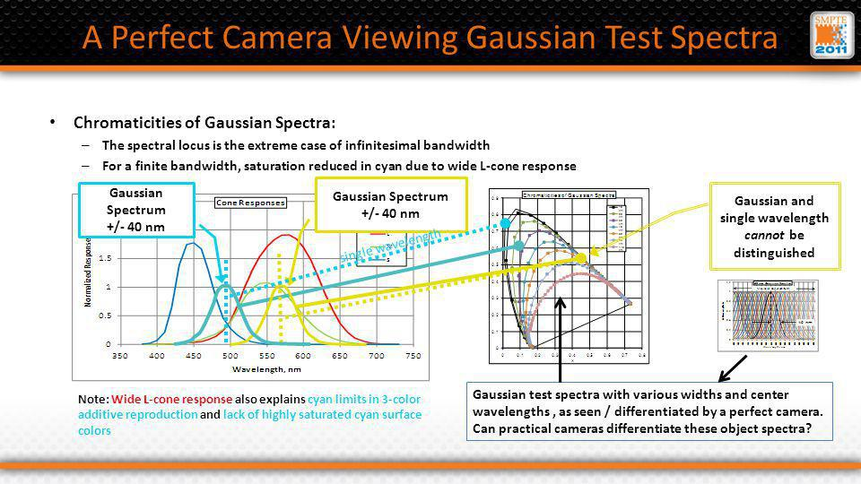 A Perfect Camera Viewing Gaussian Test Spectra Chromaticities of Gaussian Spectra: – The spectral locus is the extreme case of infinitesimal bandwidth – For a finite bandwidth, saturation reduced in cyan due to wide L-cone response Note: Wide L-cone response also explains cyan limits in 3-color additive reproduction and lack of highly saturated cyan surface colors Gaussian Spectrum +/- 40 nm Gaussian test spectra with various widths and center wavelengths, as seen / differentiated by a perfect camera.