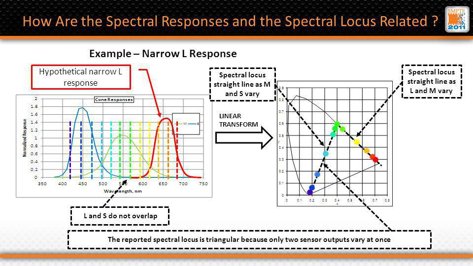 Overlapping Response Camera Some compression onto spectral locus - candidate for expansion by non-linear transform down to sigma = approx.