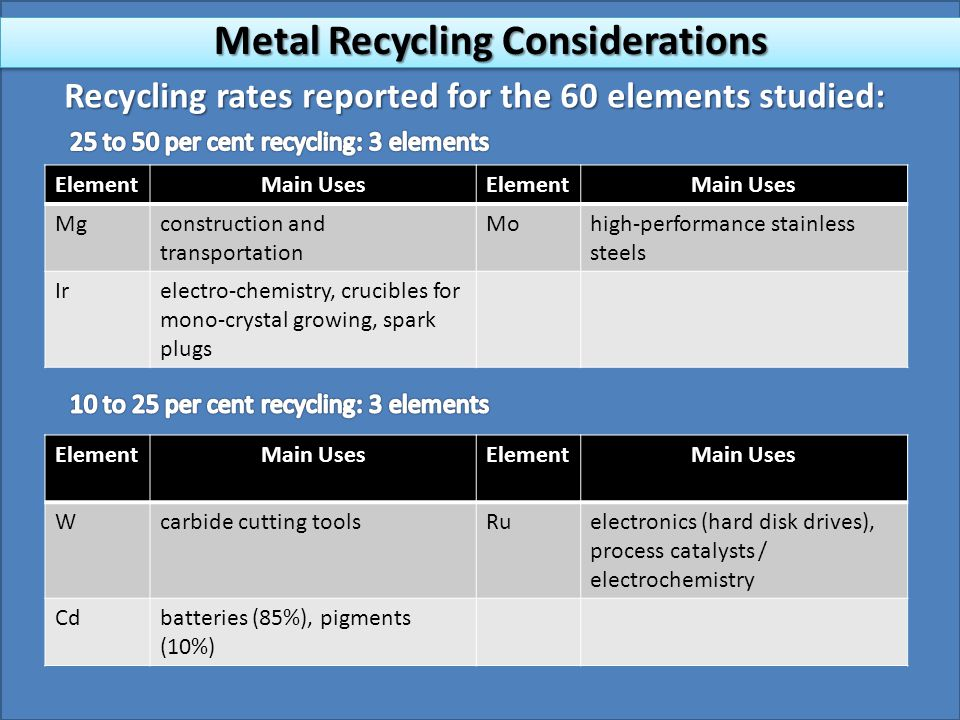 Recycling rates reported for the 60 elements studied: ElementMain UsesElementMain Uses Mgconstruction and transportation Mohigh-performance stainless steels Irelectro-chemistry, crucibles for mono-crystal growing, spark plugs ElementMain UsesElementMain Uses Wcarbide cutting toolsRuelectronics (hard disk drives), process catalysts / electrochemistry Cdbatteries (85%), pigments (10%) Metal Recycling Considerations