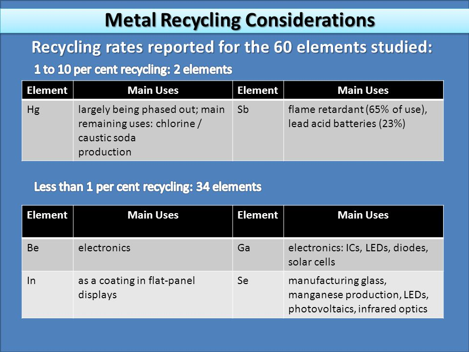 Recycling rates reported for the 60 elements studied: ElementMain UsesElementMain Uses Hglargely being phased out; main remaining uses: chlorine / caustic soda production Sbflame retardant (65% of use), lead acid batteries (23%) ElementMain UsesElementMain Uses BeelectronicsGaelectronics: ICs, LEDs, diodes, solar cells Inas a coating in flat-panel displays Semanufacturing glass, manganese production, LEDs, photovoltaics, infrared optics Metal Recycling Considerations