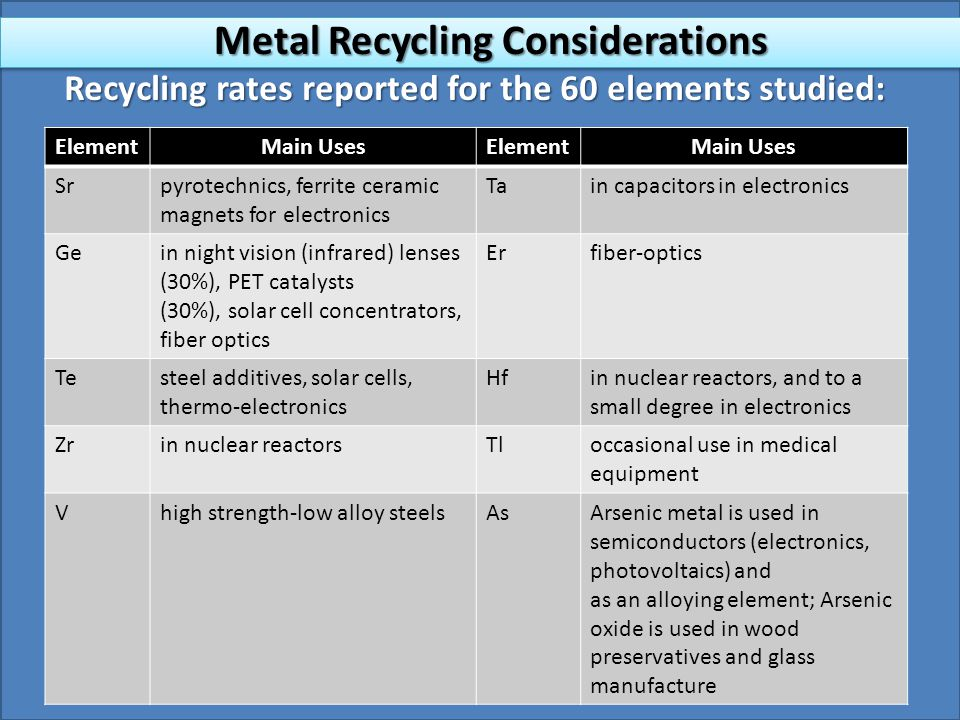 Recycling rates reported for the 60 elements studied: ElementMain UsesElementMain Uses Srpyrotechnics, ferrite ceramic magnets for electronics Tain capacitors in electronics Gein night vision (infrared) lenses (30%), PET catalysts (30%), solar cell concentrators, fiber optics Erfiber-optics Testeel additives, solar cells, thermo-electronics Hfin nuclear reactors, and to a small degree in electronics Zrin nuclear reactorsTloccasional use in medical equipment Vhigh strength-low alloy steelsAsArsenic metal is used in semiconductors (electronics, photovoltaics) and as an alloying element; Arsenic oxide is used in wood preservatives and glass manufacture Metal Recycling Considerations