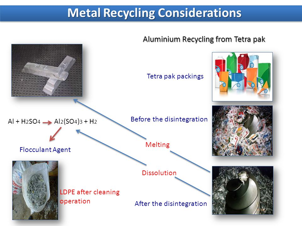 Aluminium Recycling from Tetra pak Tetra pak packings Before the disintegration After the disintegration Al + H 2 SO 4 Al 2 (SO 4 ) 3 + H 2 Flocculant Agent Melting Dissolution LDPE after cleaning operation Metal Recycling Considerations