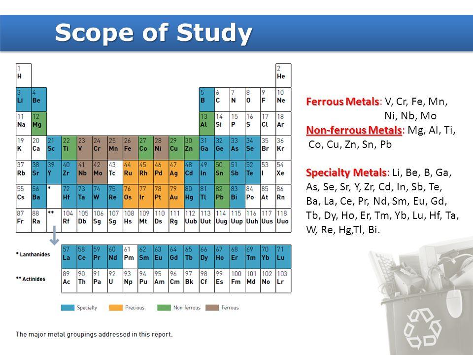 Ferrous Metals Ferrous Metals: V, Cr, Fe, Mn, Ni, Nb, Mo Non-ferrous Metals Non-ferrous Metals: Mg, Al, Ti, Co, Cu, Zn, Sn, Pb Specialty Metals Specia