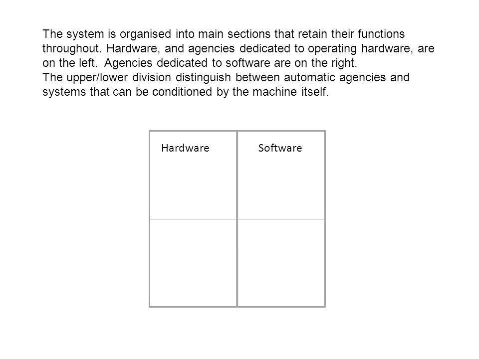 Hardware Software The system is organised into main sections that retain their functions throughout. Hardware, and agencies dedicated to operating har