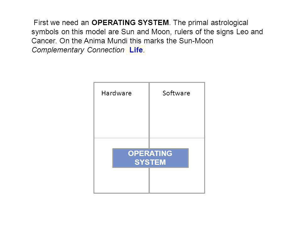 Hardware Software First we need an OPERATING SYSTEM. The primal astrological symbols on this model are Sun and Moon, rulers of the signs Leo and Cance