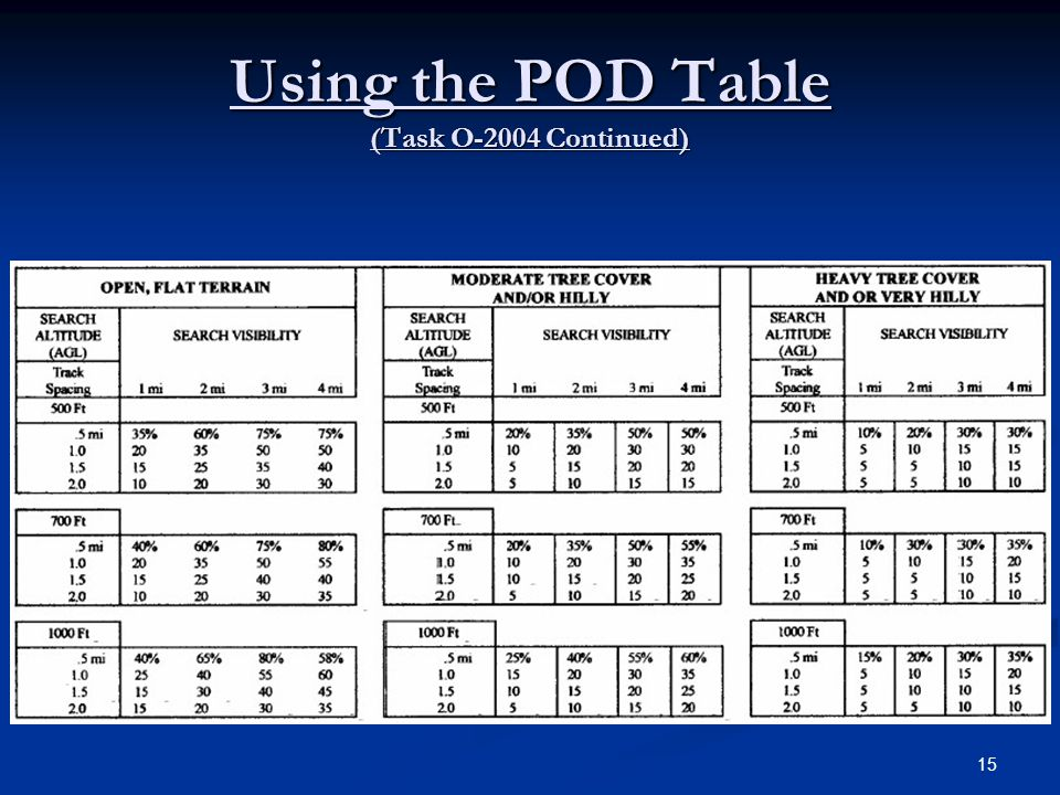Using the POD Table (Task O-2004 Continued) 15