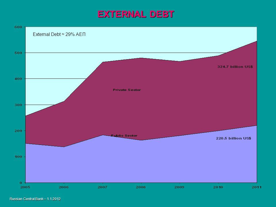 Russian Central Bank – 1.1.2012 EXTERNAL DEBT External Debt 29% ΑΕΠ