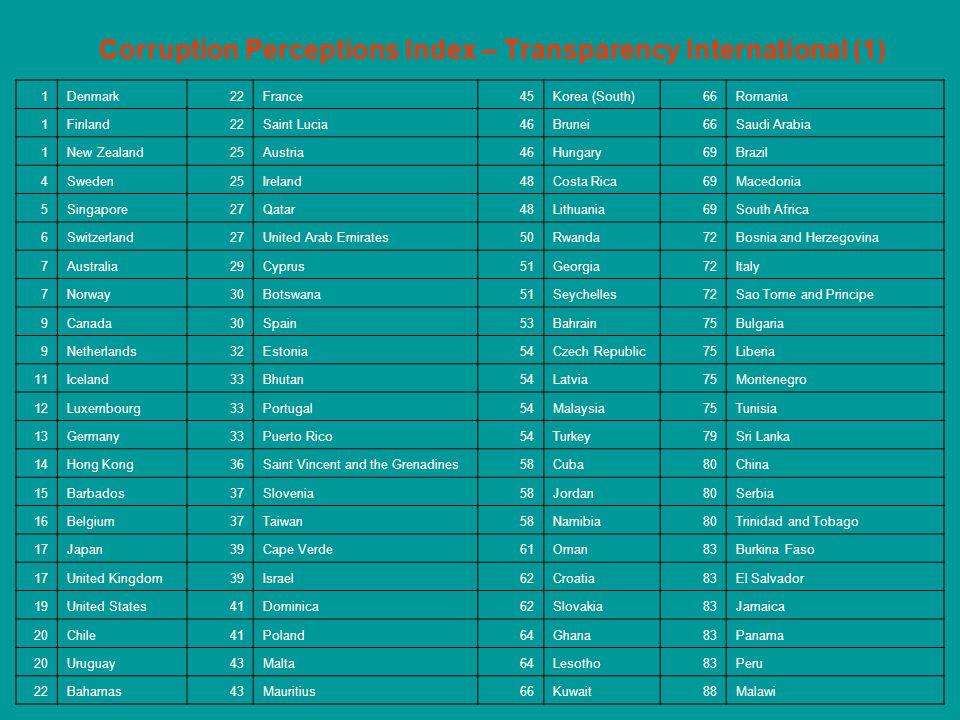 Corruption Perceptions Index – Transparency International (1) 1Denmark22France45Korea (South)66Romania 1Finland22Saint Lucia46Brunei66Saudi Arabia 1Ne