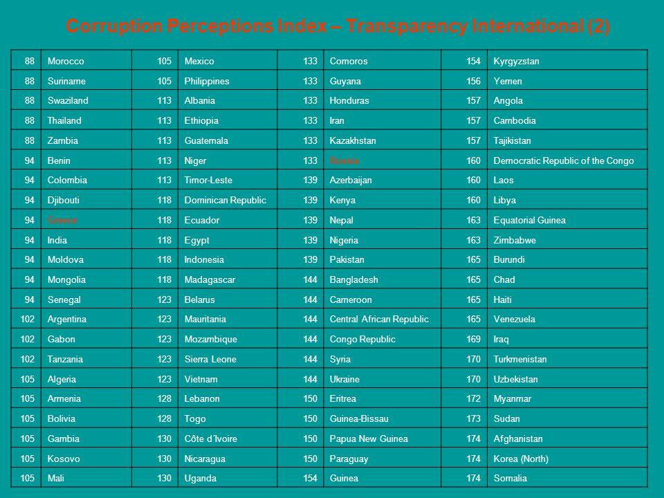 Corruption Perceptions Index – Transparency International (2) 88Morocco105Mexico133Comoros154Kyrgyzstan 88Suriname105Philippines133Guyana156Yemen 88Sw