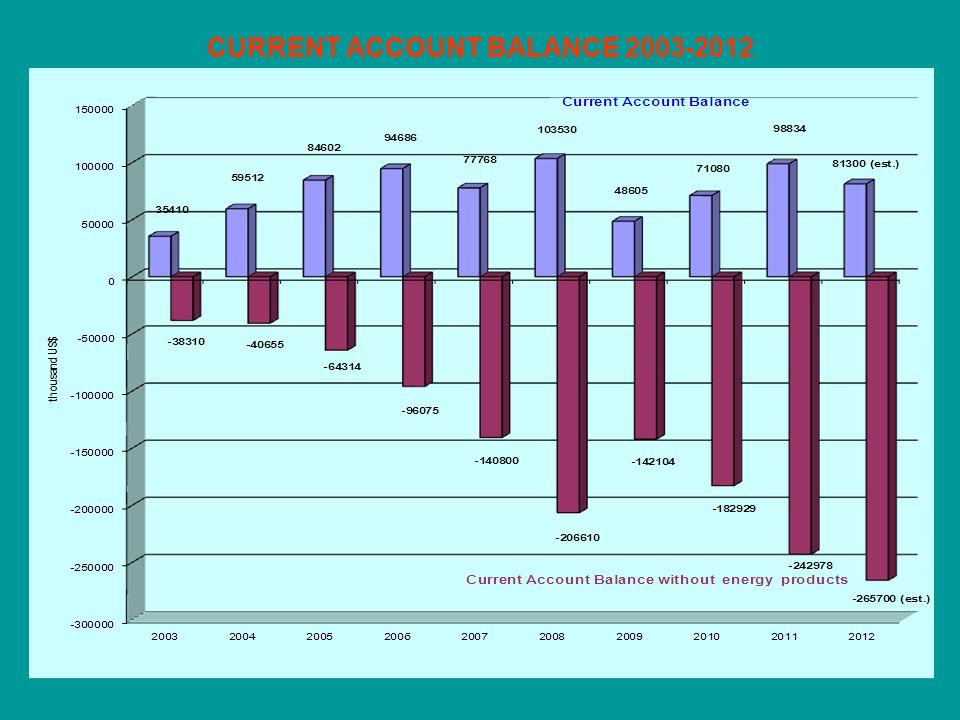 CURRENT ACCOUNT BALANCE 2003-2012