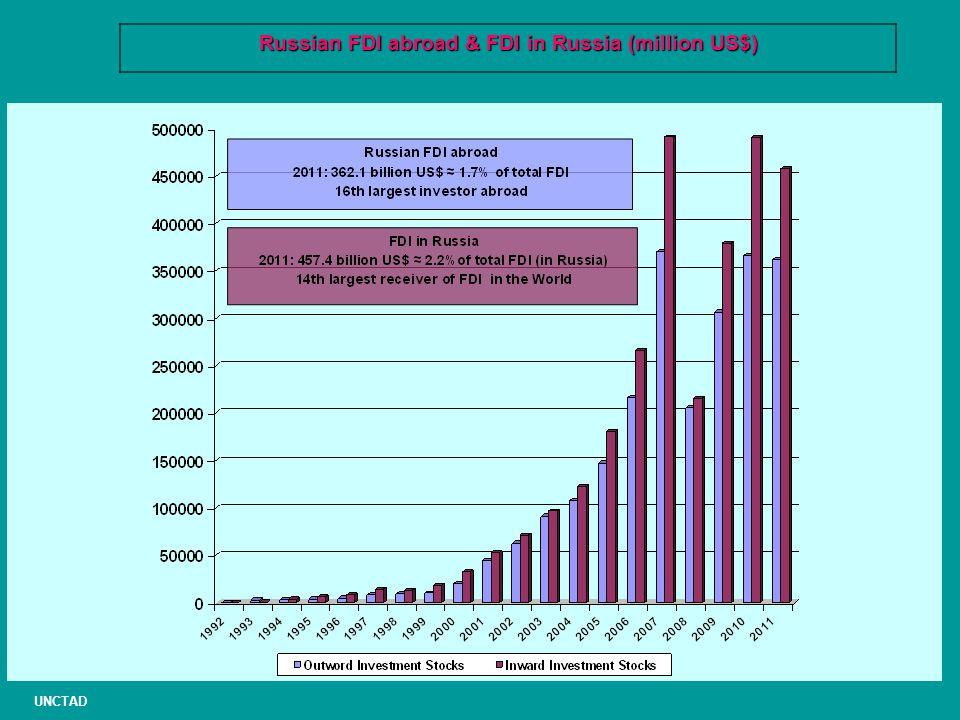 Russian FDI abroad & FDI in Russia (million US$) UNCTAD