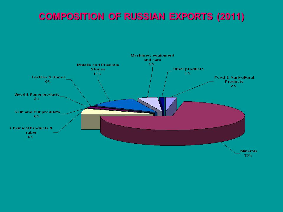 COMPOSITION OF RUSSIAN EXPORTS (2011)